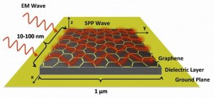Beginning Of A New Communication Paradigm For Graphene
