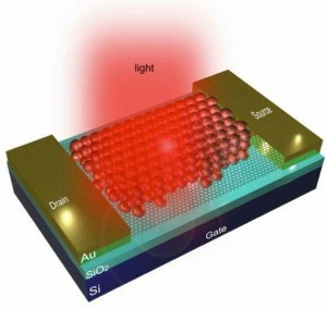 Graphene Photodetectors Will Now Offer Thermal Vision
