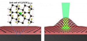 Graphene Ushering the League of Viable Engine for Nanodevices: Lattice Mimics two-stroke Engine
