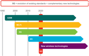 Ericsson 5G delivers 5 Gbps speeds: Connectivity across Telephony to Applications