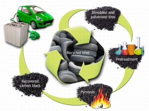 Waste Tire Rubber to replace Graphite Anodes: Battery Technology