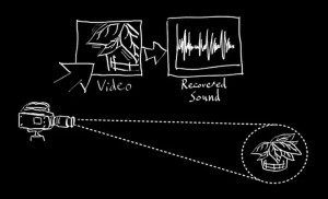 Reconstructing Audio from Infinitesimal Vibrations: Algorithm recovers Sounds from Objects